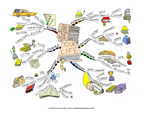 leven in kaart 3